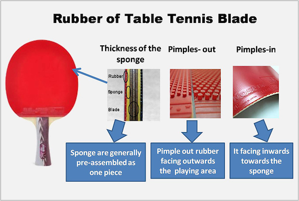 La goma en la paleta de ping pong