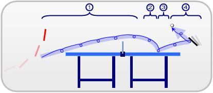 fases en el golpe liftado o topspin